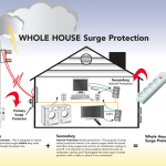 surge protection house 150x150 - Power Surges and Surge Protection