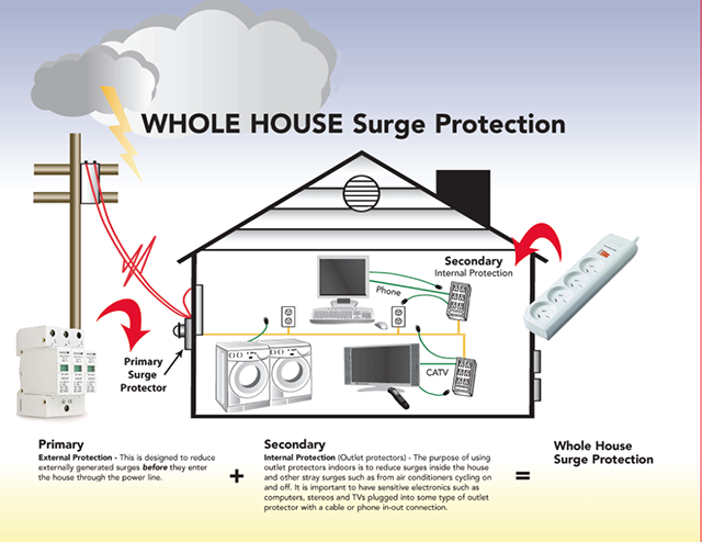 surge protection house - Power Surges and Surge Protection