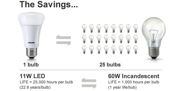 walters Philips LED - Led Upgrades Save Money And Time